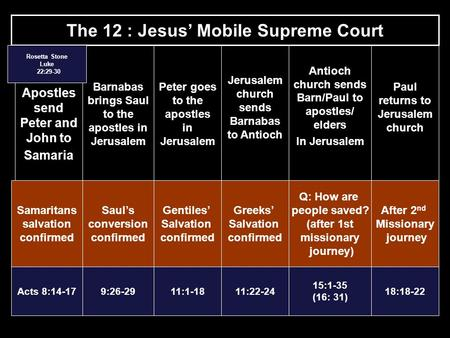 The 12 : Jesus' Mobile Supreme Court Apostles send Peter and John to Samaria Barnabas brings Saul to the apostles in Jerusalem Paul returns to Jerusalem.