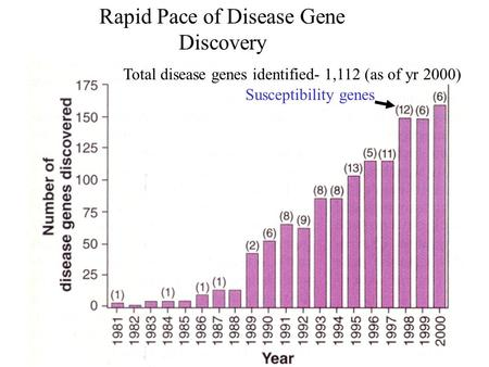 Rapid Pace of Disease Gene Discovery Susceptibility genes Total disease genes identified- 1,112 (as of yr 2000)