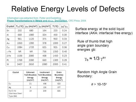 Relative Energy Levels of Defects Information was extracted from: Porter and Easterling, Phase Transformations in Metals and Alloys, 2nd Edition, CRC Press,