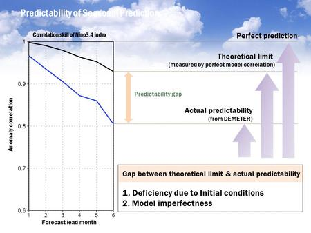 Predictability of Seasonal Prediction Perfect prediction Theoretical limit (measured by perfect model correlation) Actual predictability (from DEMETER)