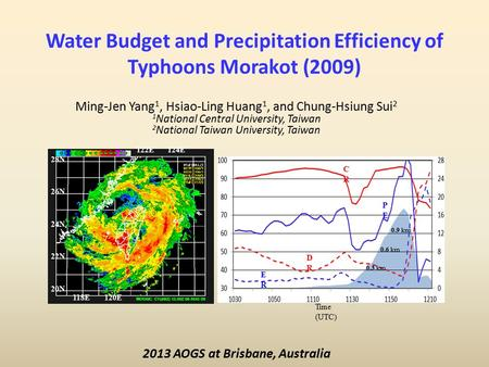 Water Budget and Precipitation Efficiency of Typhoons Morakot (2009) Ming-Jen Yang 1, Hsiao-Ling Huang 1, and Chung-Hsiung Sui 2 1 National Central University,