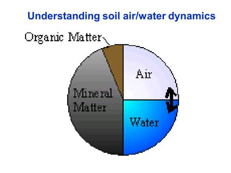Understanding soil air/water dynamics. No-till soilTilled soil Porosity the soil's respiratory and circulatory system (Young and Ritz, 2000) White zones.