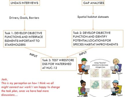 LINDA'S INTERVIEWSGAP ANALYSES Task 1: DEVELOP OBJECTIVE FUNCTIONS AND INTERFACE ELEMENTS IMPORTANT TO STAKEHOLDERS Drivers, Goals, Barriers Spatial habitat.