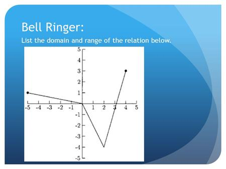 Bell Ringer: List the domain and range of the relation below.