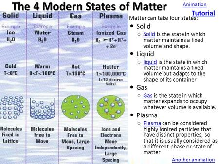 The 4 Modern <strong>States</strong> <strong>of</strong> <strong>Matter</strong>  <strong>Matter</strong> can take four <strong>states</strong>: Solid ○ Solid is the <strong>state</strong> in which <strong>matter</strong> maintains a fixed volume and shape. Solid Liquid.