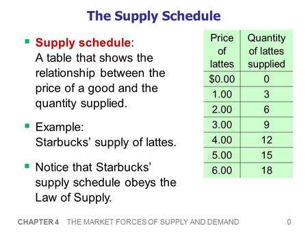 0 CHAPTER 4 THE MARKET FORCES OF SUPPLY AND DEMAND The Supply Schedule  Supply schedule: A table that shows the relationship between the price of a good.