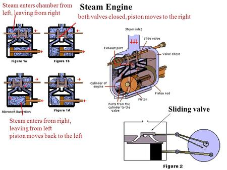 Steam Engine Sliding valve Steam enters chamber from left, leaving from right both valves closed, piston moves to the right Steam enters from right, leaving.