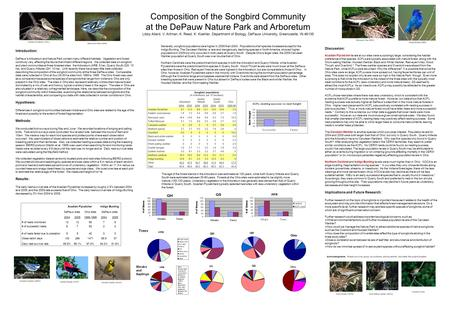 Composition of the Songbird Community at the DePauw Nature Park and Arboretum Libby Allard, V. Artman, K. Reed, K. Koehler, Department of Biology, DePauw.
