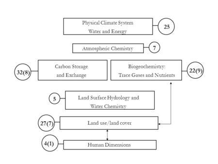 25 Physical Climate System Water and Energy Atmospheric Chemistry Carbon Storage and Exchange Biogeochemistry: Trace Gases and Nutrients Land Surface Hydrology.