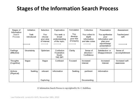 Stages of the Information Search Process Stages of Information Search Process Initiation Task introduced Selection You choose your area of interest Exploration.