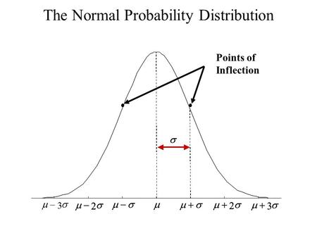 The Normal Probability Distribution Points of Inflection    2  3   2  3     2  3   2  3 