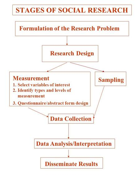 STAGES OF SOCIAL RESEARCH Formulation of the Research Problem Research Design Measurement 1.Select variables of interest 2.Identify types and levels of.