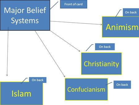 Major Belief Systems Islam Confucianism Christianity Animism Front of card On back.