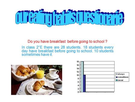 Do you have breakfast before going to school ? In class 2°E there are 28 students. 18 students every day have breakfast before going to school. 10 students.