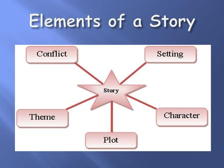 "It is a ""plan"" that is used to organize the events in a story."