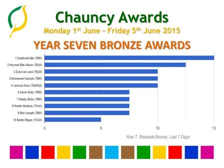 Chauncy Awards Monday 1 st June - Friday 5 th June 2015 YEAR SEVEN BRONZE AWARDS.