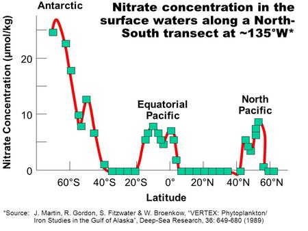 0°20°N40°N60°N20°S40°S60°S 0 10 20 Latitude Nitrate Concentration (μmol/kg) Antarctic Equatorial Pacific North Pacific Nitrate concentration in the surface.