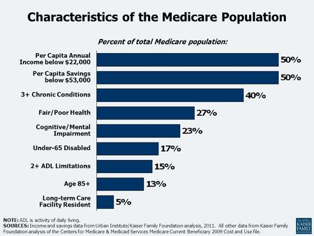 Percent of total Medicare population: NOTE: ADL is activity of daily living. SOURCES: Income and savings data from Urban Institute/Kaiser Family Foundation.