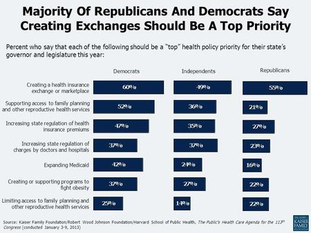 "Majority Of Republicans And Democrats Say Creating Exchanges Should Be A Top Priority Percent who say that each of the following should be a ""top"" health."