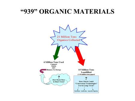 """939"" ORGANIC MATERIALS FUTURE FLOWS TO LANDFILLS? Rice straw from burning phase-outs Other agricultural residuals? Waste from logging, wood processing."