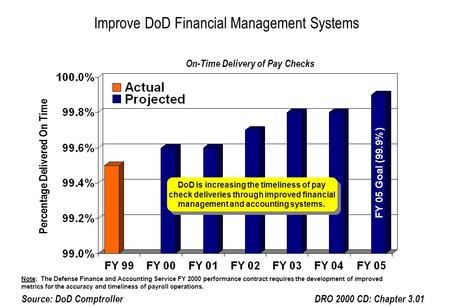 Improve DoD Financial Management Systems DRO 2000 CD: Chapter 3.01Source: DoD Comptroller On-Time Delivery of Pay Checks DoD is increasing the timeliness.