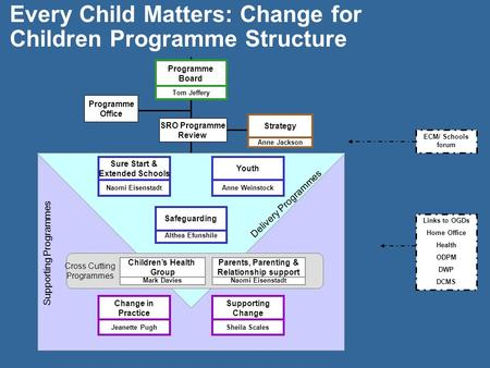 Every Child Matters: Change for Children Programme Structure Tom Jeffery Programme Board Delivery Programmes Supporting Programmes SRO Programme Review.