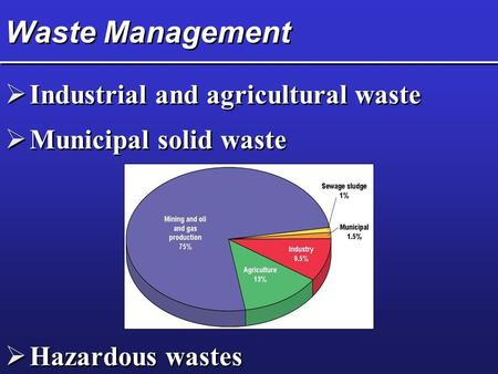 Waste Management  Industrial and agricultural waste  Municipal solid waste  Hazardous wastes.