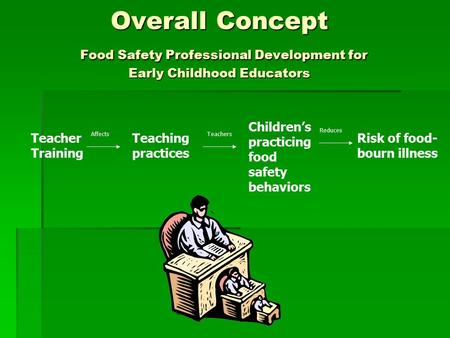 Overall Concept Food Safety Professional Development for Early Childhood Educators Teacher Training Teaching practices Children's practicing food safety.