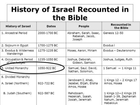 History of Israel Recounted in the Bible
