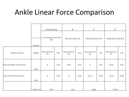Ankle Linear Force Comparison A (reference)BCD Current Passive-Dorsi-flex AFO Dorsi-flex assist AFOPlantar-flex assist AFOPlantar/Dorsi assist AFO Segment.