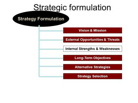 Vision & Mission Strategy Formulation External Opportunities & Threats Internal Strengths & Weaknesses Long-Term Objectives Alternative Strategies Strategy.
