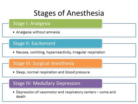 Stages of Anesthesia Analgesia without amnesia Stage I: Analgesia Nausea, vomiting, hyperreactivity, irregular respiration Stage II: Excitement Sleep,