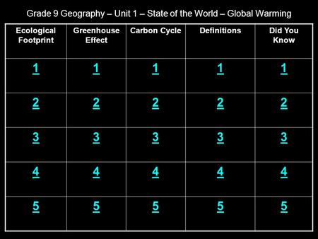 Grade 9 Geography – Unit 1 – State of the World – Global Warming Ecological Footprint Greenhouse Effect Carbon CycleDefinitionsDid You Know 11111 22222.