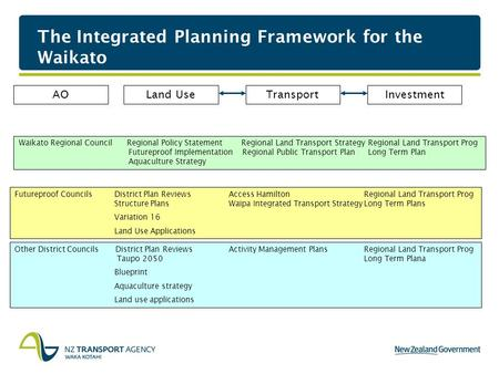 The Integrated Planning Framework for the Waikato Land UseTransportInvestment Waikato Regional Council Regional Policy Statement Regional Land Transport.