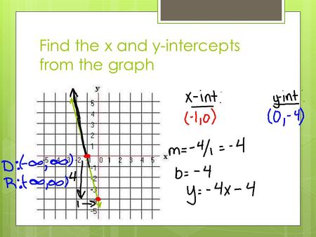 Find the x and y-intercepts from the graph. Find the intercepts and state domain and range.