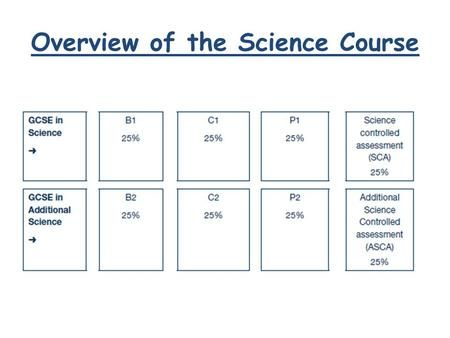Overview of the Science Course. What do the following have in common?