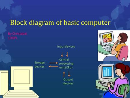 Block diagram of basic computer By Christabel 10QPL Central processing unit (CPU) Storage devices Output devices Input devices.