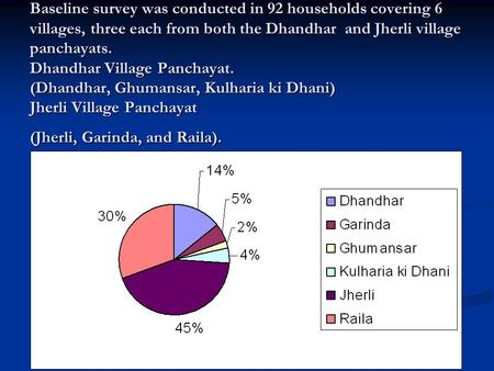 Baseline survey was conducted in 92 households covering 6 villages, three each from both the Dhandhar and Jherli village panchayats. Dhandhar Village Panchayat.