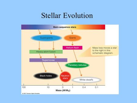Stellar Evolution. Consider a cloud of cold (50 deg K) atomic hydrogen gas. If an electron of one atom flips its spin state and the electron then has.