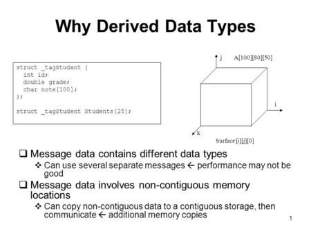 1 Why Derived Data Types  Message data contains different data types  Can use several separate messages  performance may not be good  Message data.