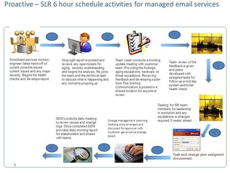 Existing Solution 1 Proactive – SLR 6 hour schedule activities for managed email services Stop light report is posted and reviews any open tickets for.
