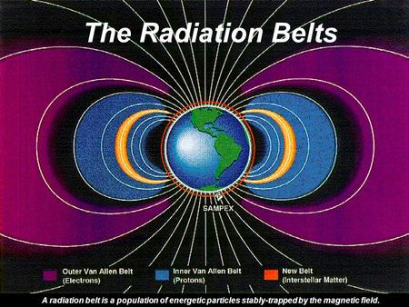 ASEN 5335 Aerospace Environments -- Radiation Belts1 The Radiation Belts A radiation belt is a population of energetic particles stably-trapped by the.