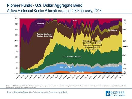 Page 1 I For Broker/Dealer Use Only and Not to be Distributed to the Public Pioneer Funds - U.S. Dollar Aggregate Bond Active Historical Sector Allocations.