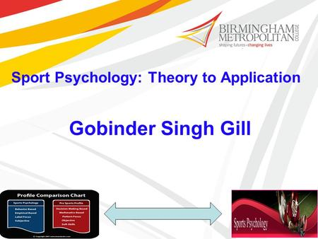 Sport Psychology: Theory to Application Gobinder Singh Gill.