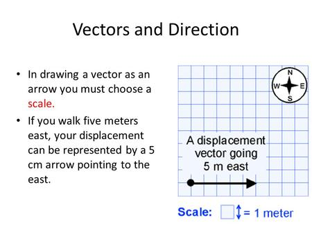 Vectors and Direction In drawing a vector as an arrow you must choose a scale. If you walk five meters east, your displacement can be represented by a.