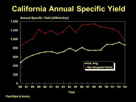 California Annual Specific Yield Paul Gipe & Assoc.