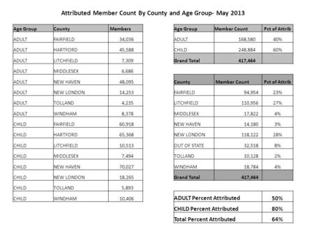 Attributed Member Count By County and Age Group- May 2013 Age GroupCounty MembersAge GroupMember CountPct of Attrib ADULTFAIRFIELD 34,036 ADULT 168,58040%
