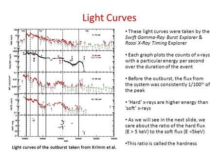 Light Curves These light curves were taken by the Swift Gamma-Ray Burst Explorer & Rossi X-Ray Timing Explorer Each graph plots the counts of x-rays with.