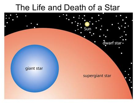 The Life and Death of a Star. Explain all life cycle of the stars. Explain EMR. KEY WORDS LuminosityMain sequence NebulaRed dwarfNeutron Star Red giantWhite.