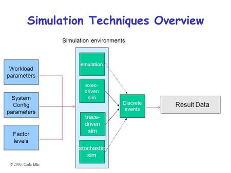 © 2003, Carla Ellis Simulation Techniques Overview Simulation environments emulation exec- driven sim trace- driven sim stochastic sim Workload parameters.